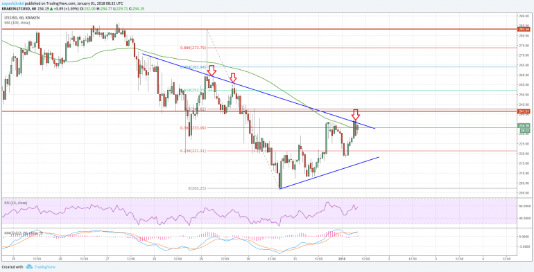 Litecoin Price Analysis: Can LTC/USD Move Above $250?