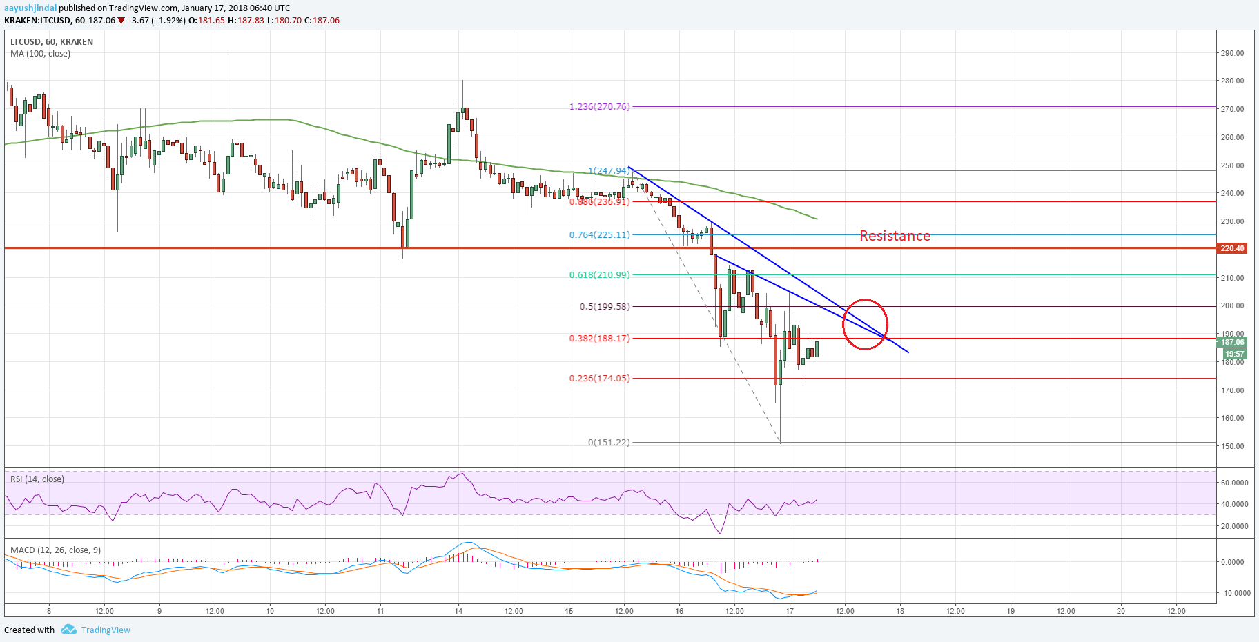 Litecoin Price Analysis: LTC/USD Slides Toward $150