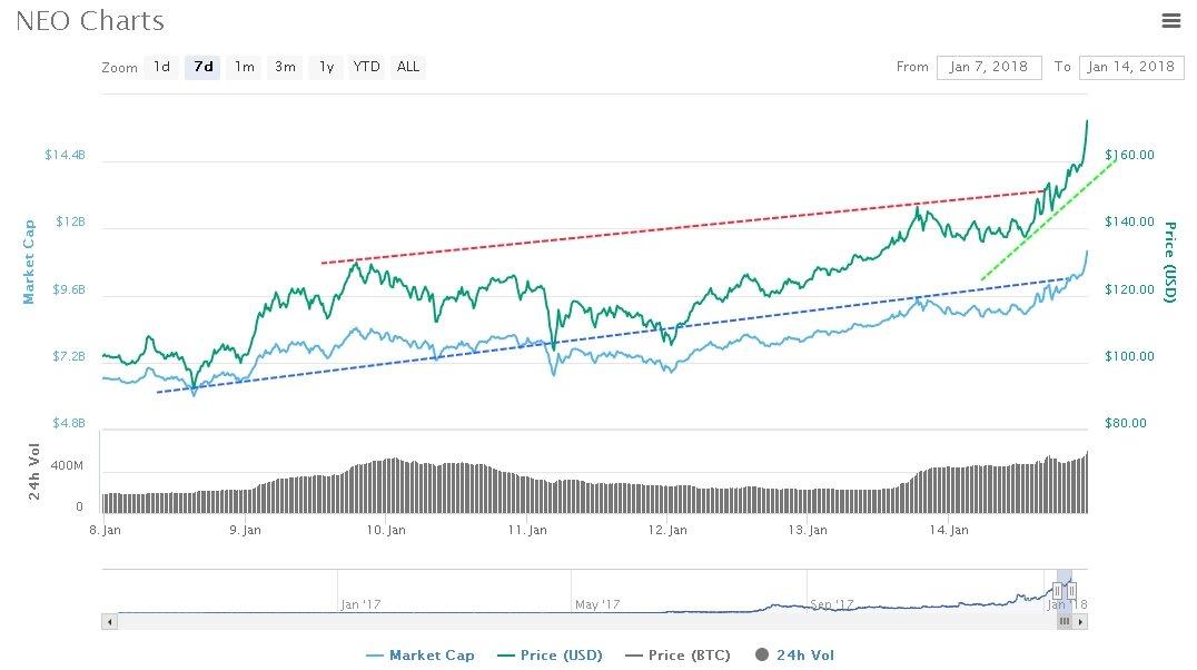 NEO value prediction