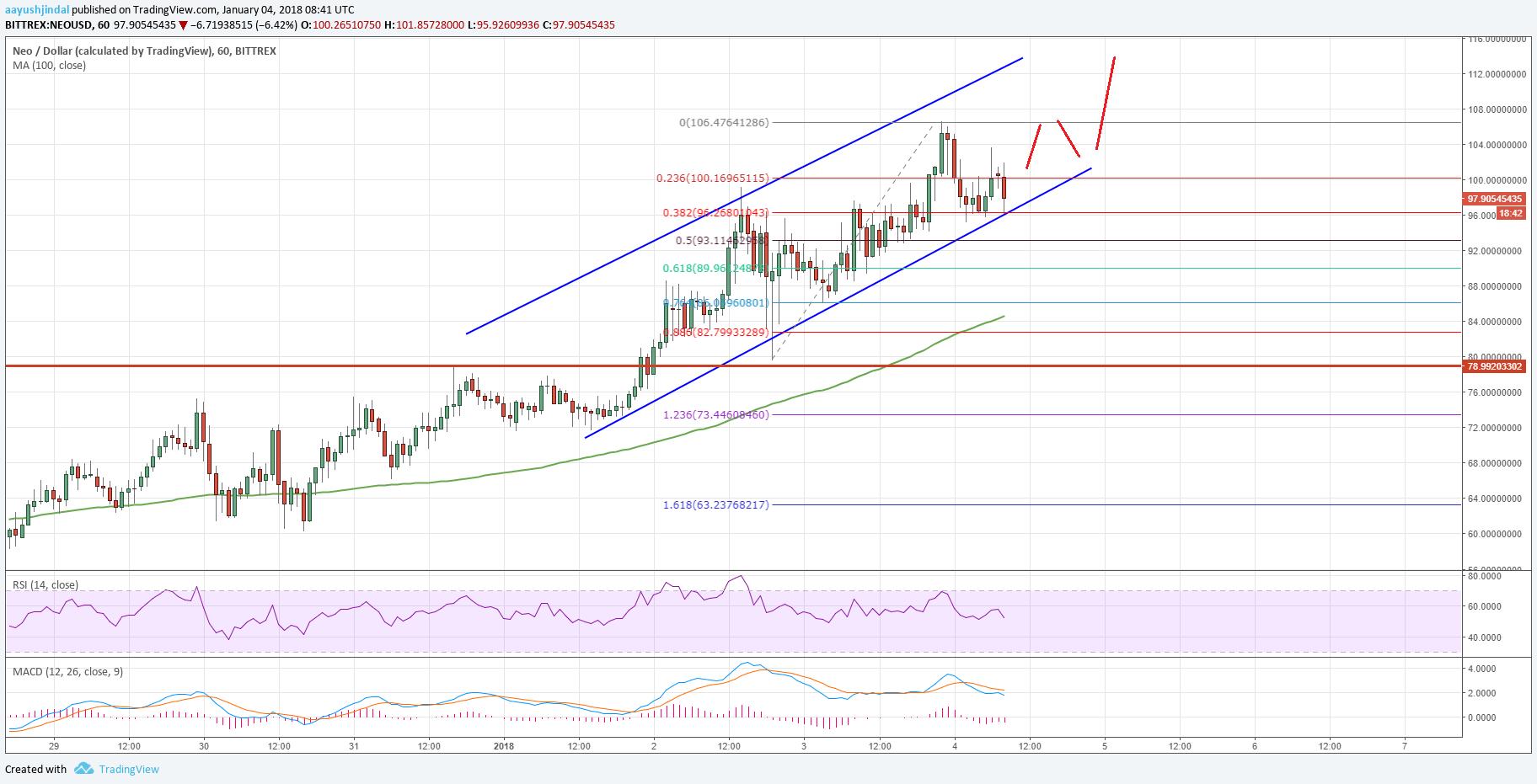 Tradingview Neo Usd