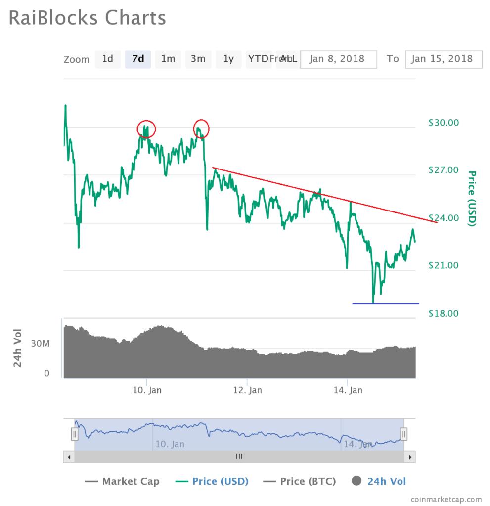 raiblocks price chart