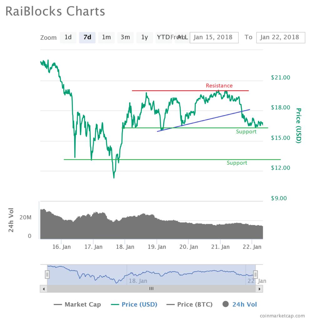 RaiBlocks Price XRB Consolidating Below $20