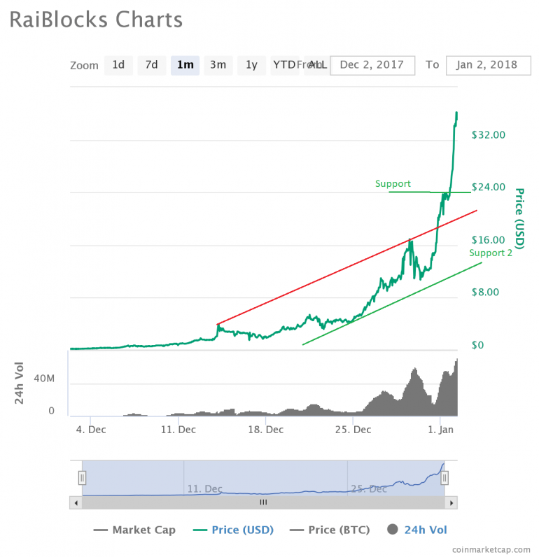 RaiBlocks Price XRB Surges Past $30