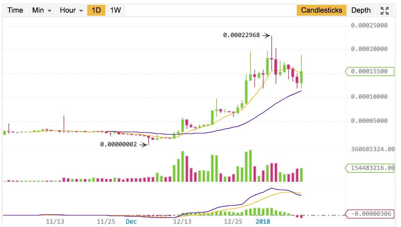 ripple price binance