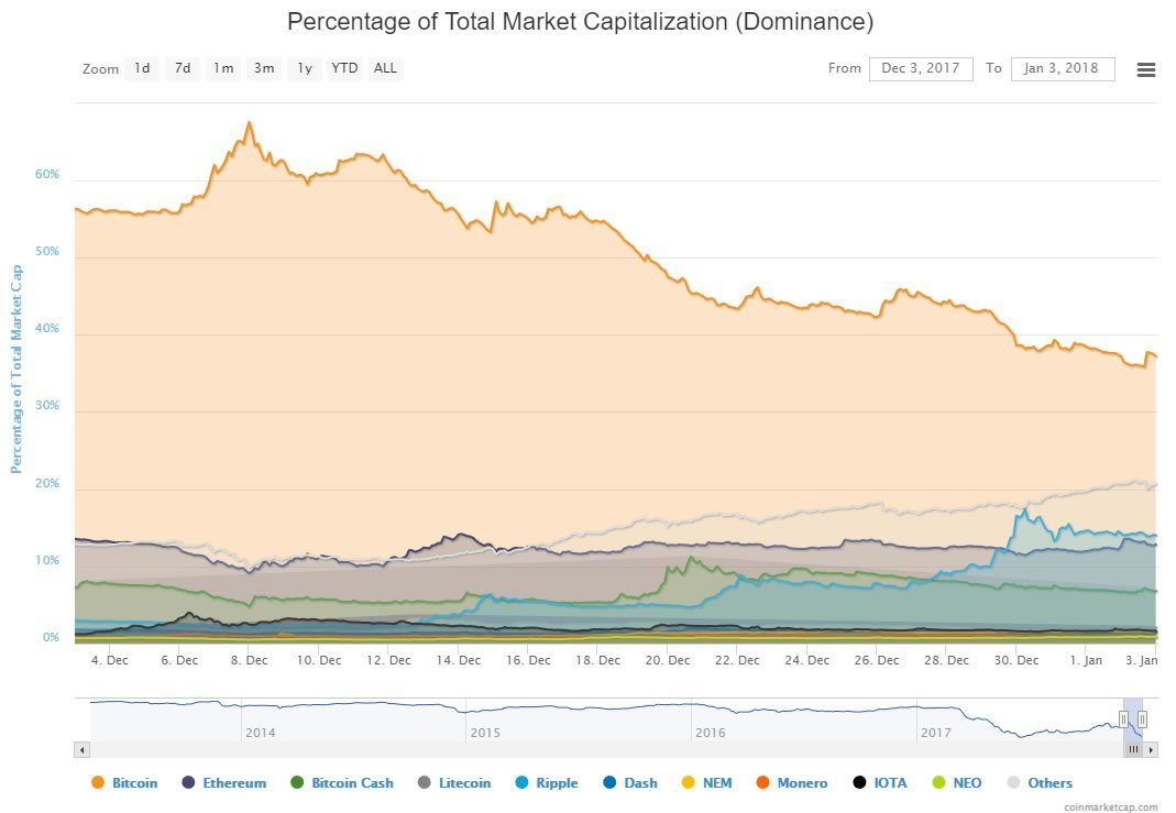 Bitcoin market cap getting eaten by altcoins