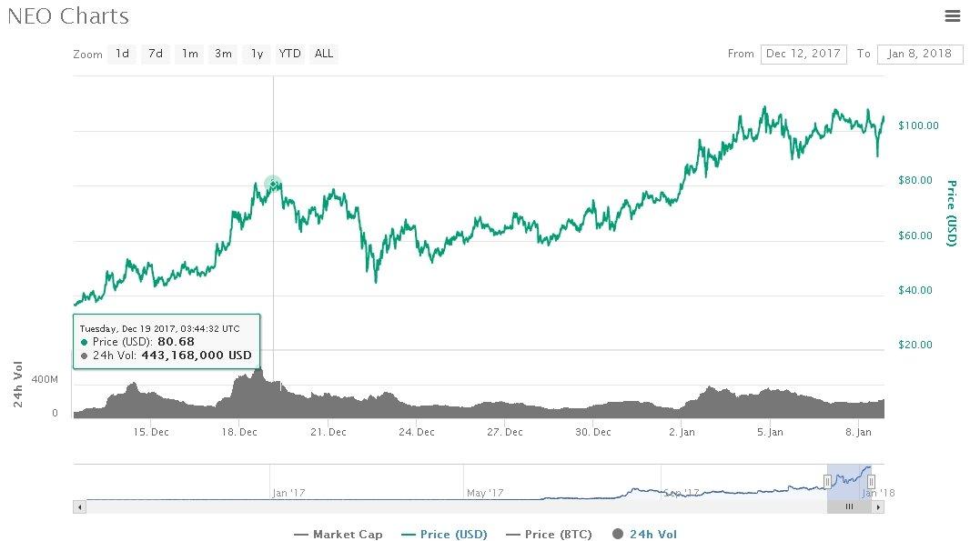 neo trading