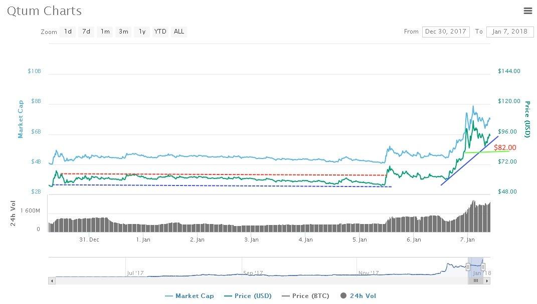 Qtum price analysis