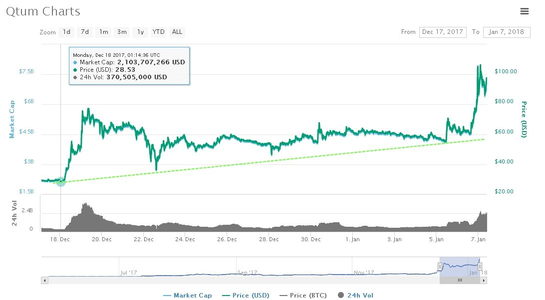 QTUM price forecast