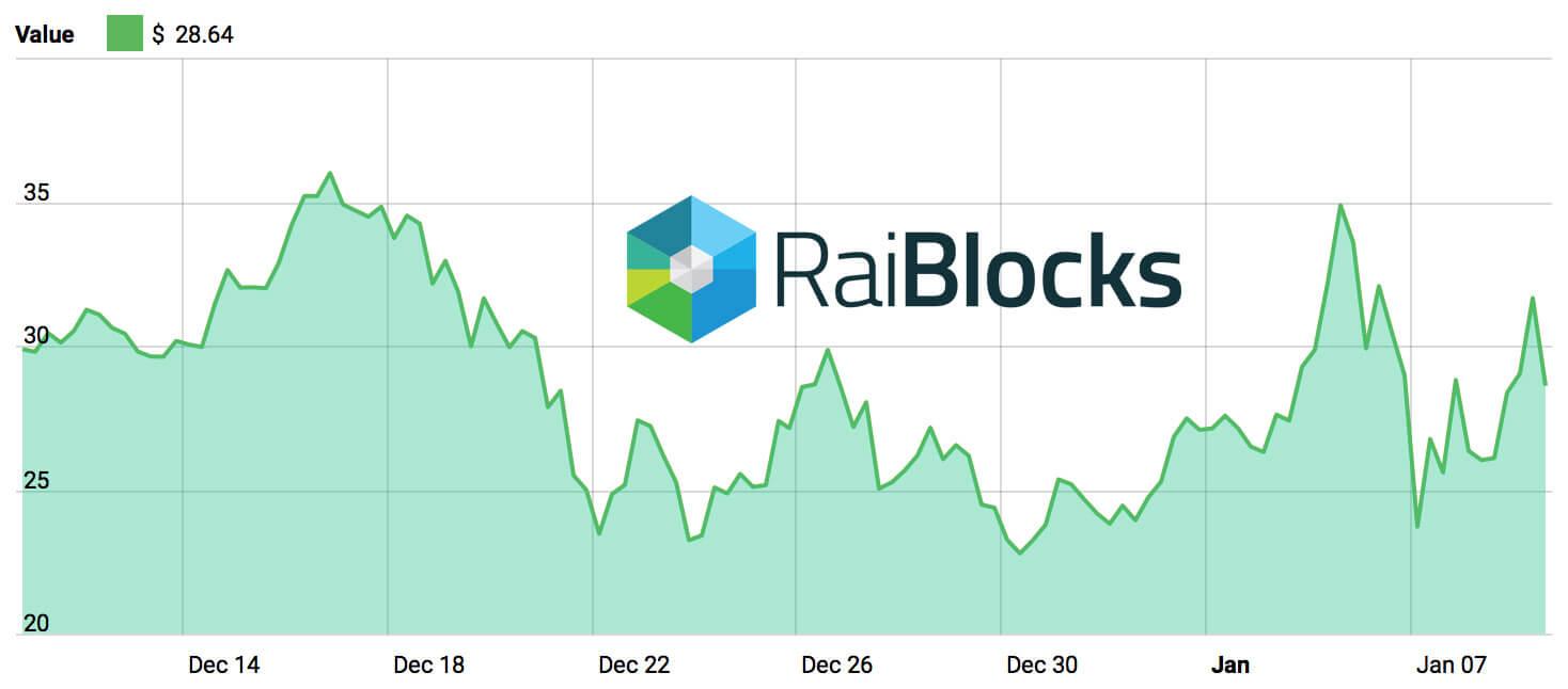 raiblocks chart