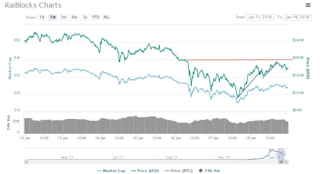 Raiblocks Price Analysis