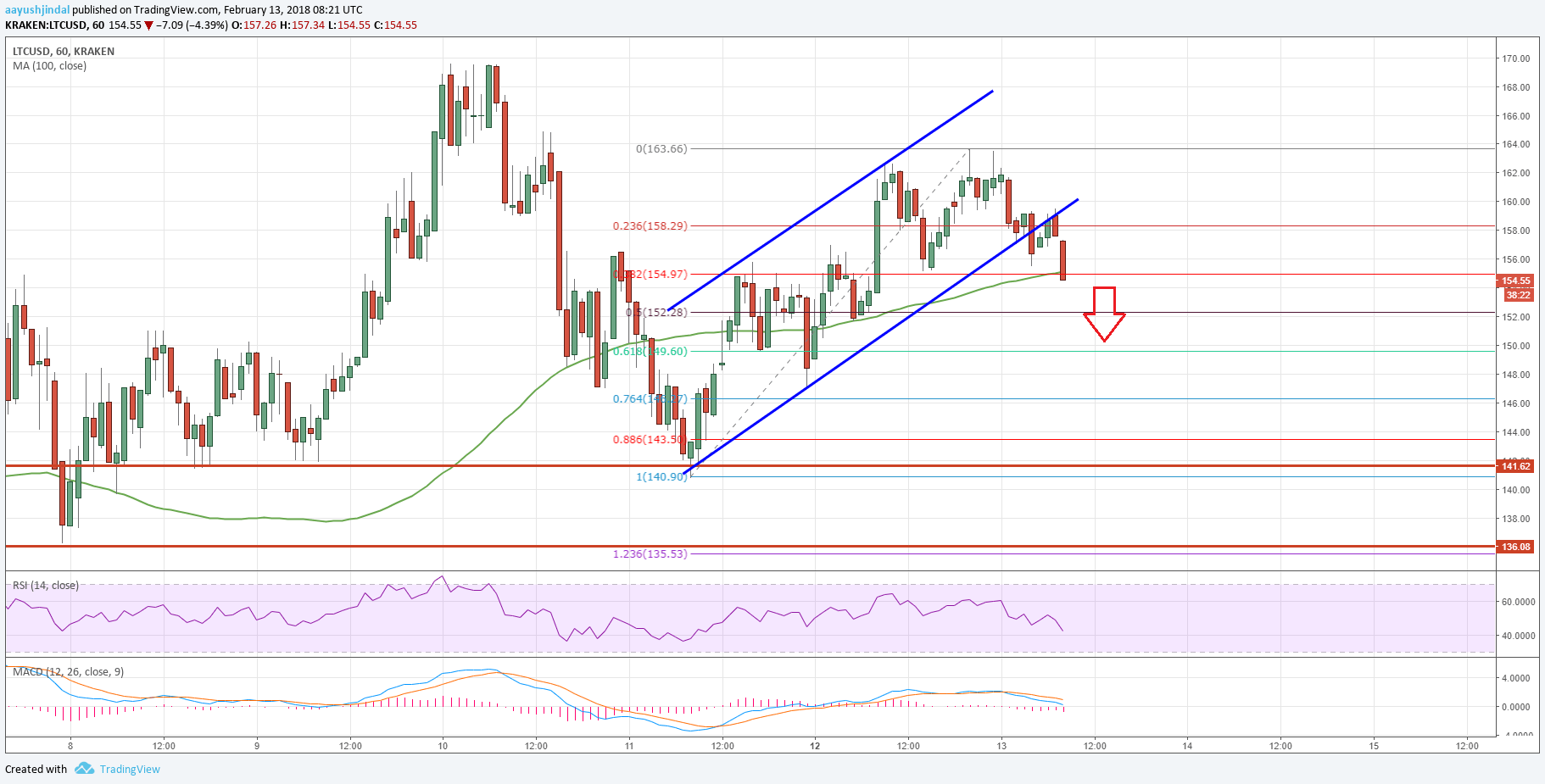 Litecoin Price Analysis: LTC/USD Retreats From $160-165