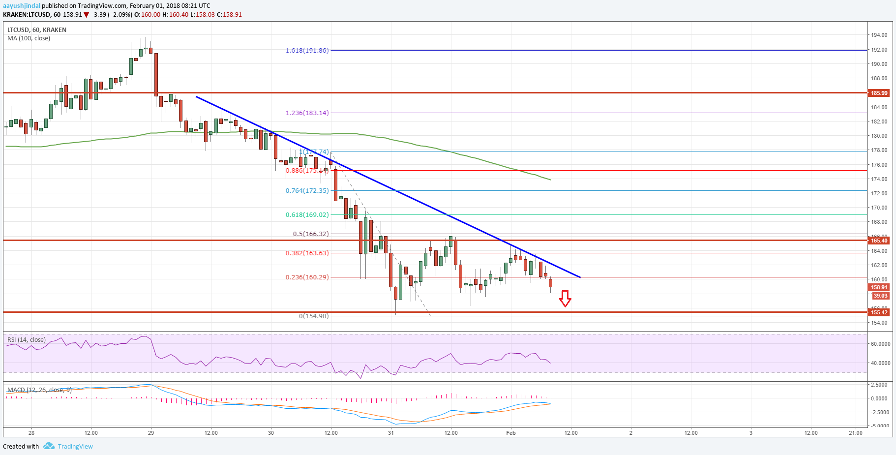 Litecoin Price Analysis: LTC/USD Remains at a Risk