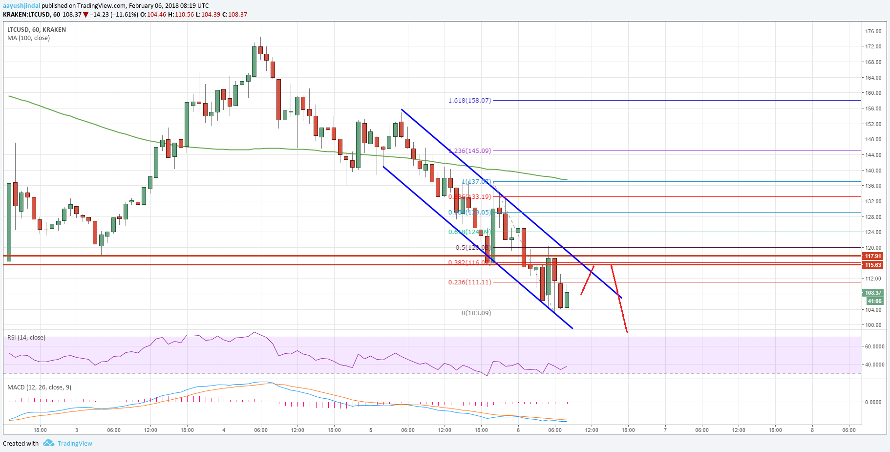Litecoin Price Analysis: LTC/USD Could Break $100