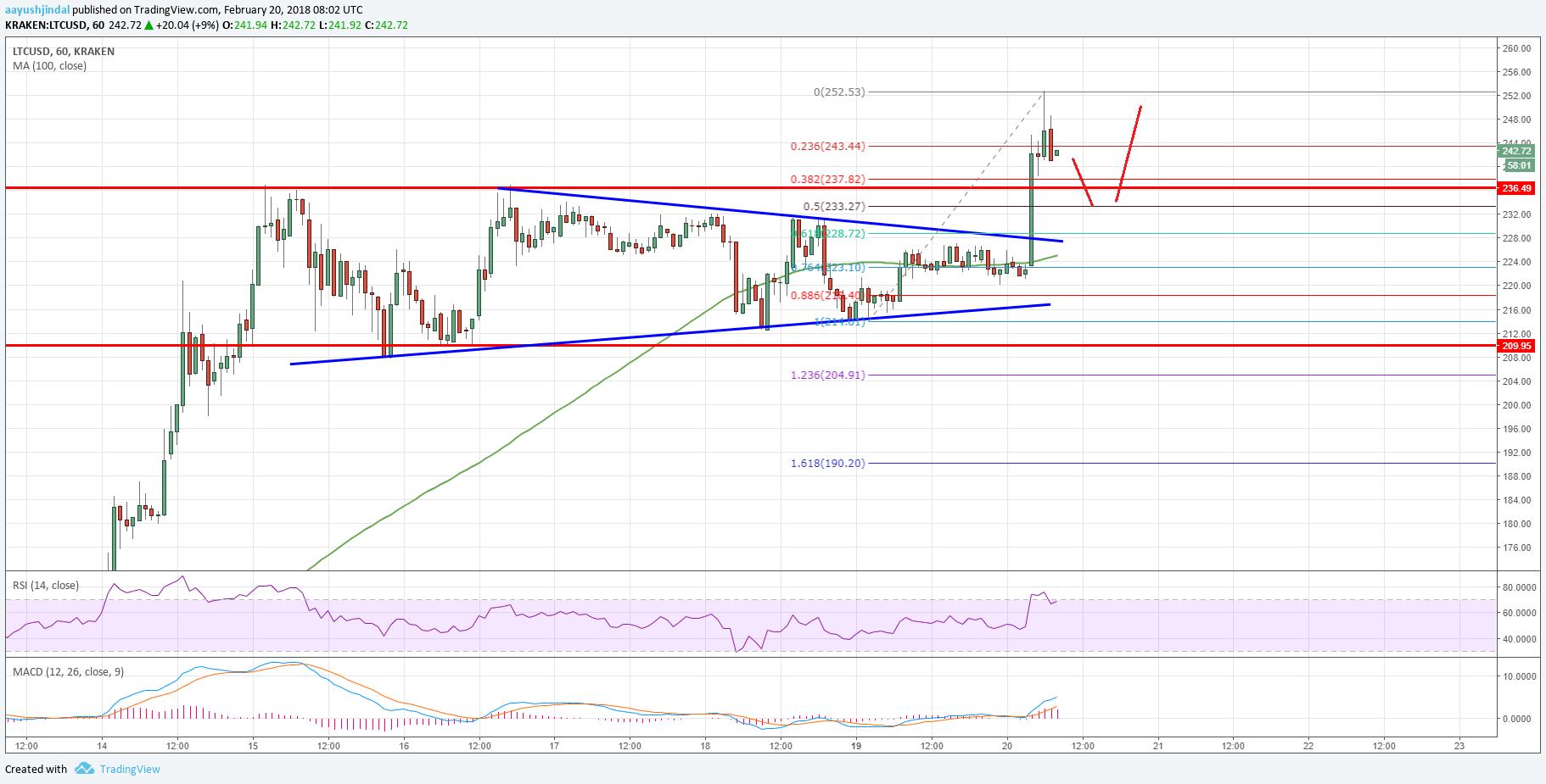 Litecoin Price Analysis: LTC/USD Breaks Key Resistance