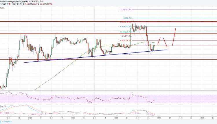 Litecoin Price Analysis: LTC/USD Back to Square One