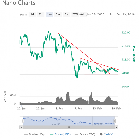 Nano Price XRB is Struggling to Recover