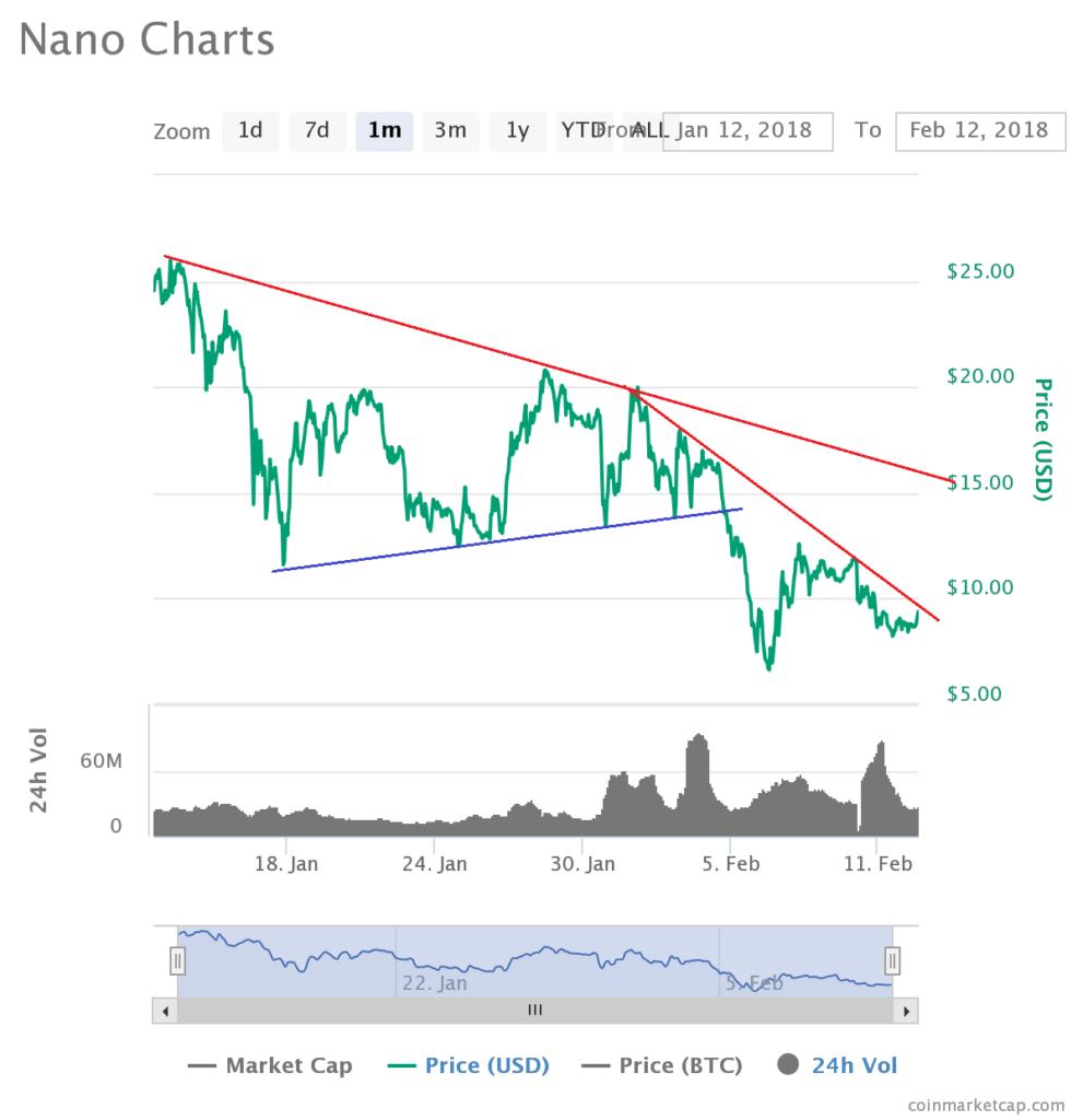 Can Nano Price XRB Gain Upside Momentum?