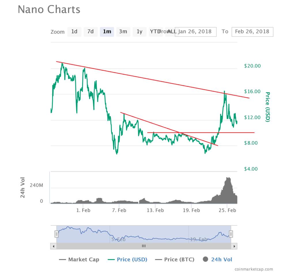 Nano Price Analysis