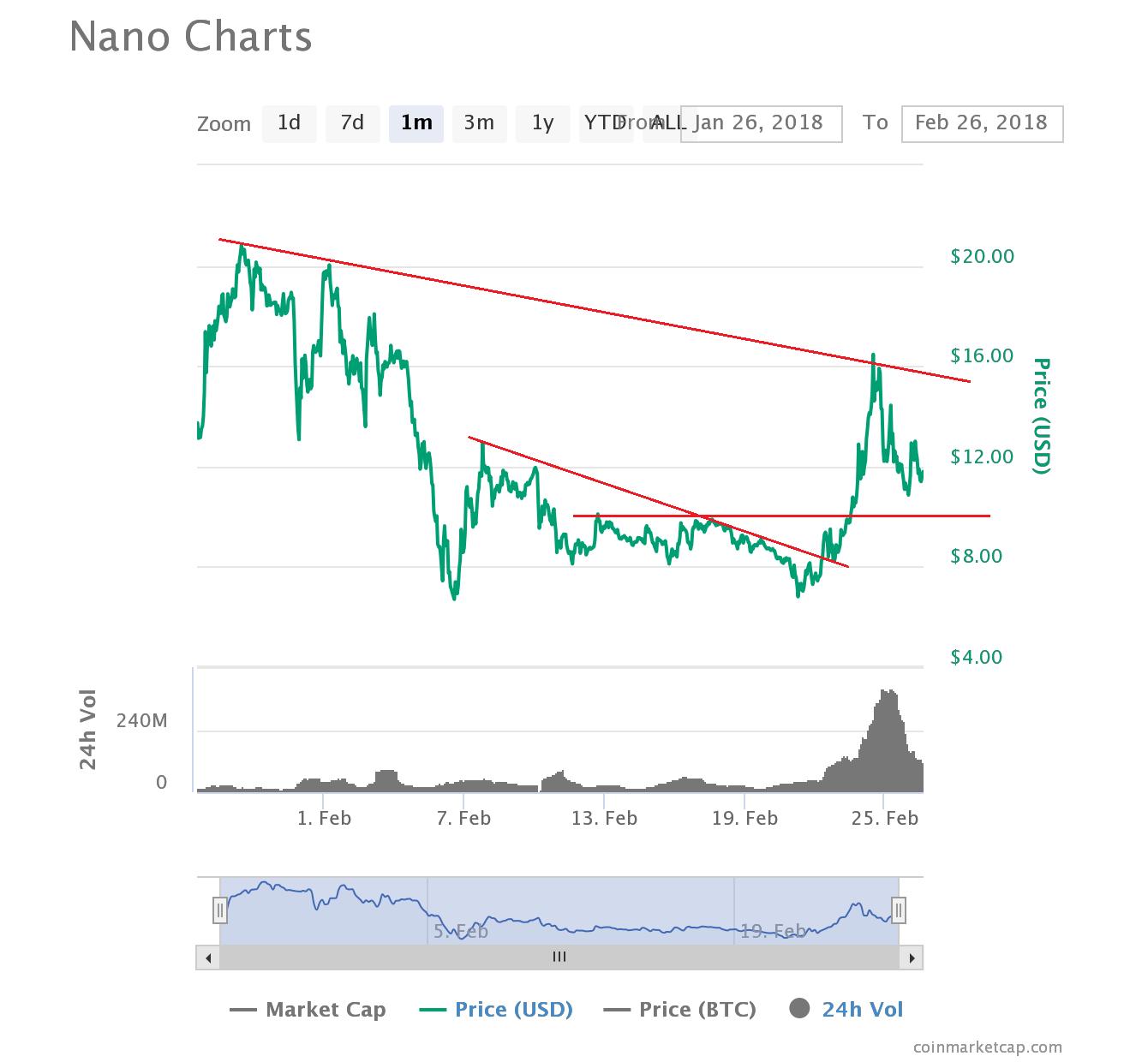 nano cryptocurrency price chart