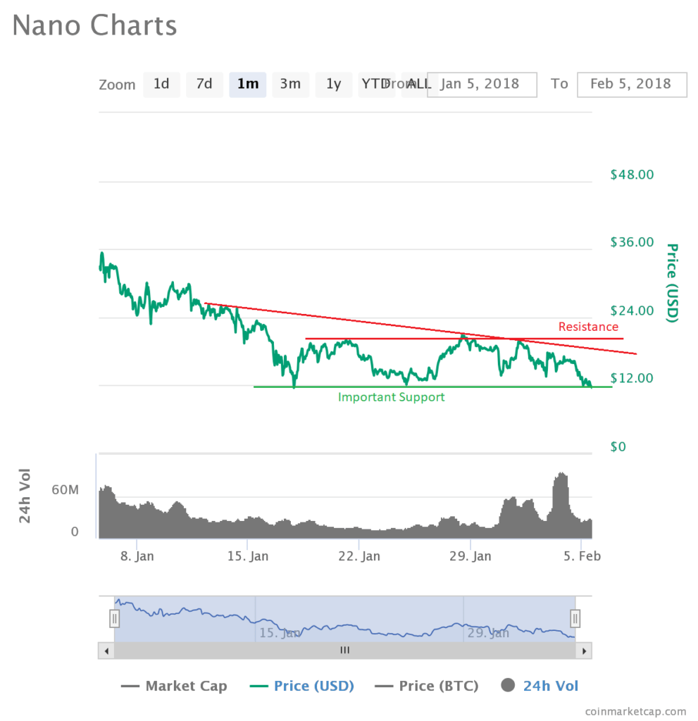 Nano Price XRB (Raiblocks) to Decline Further?