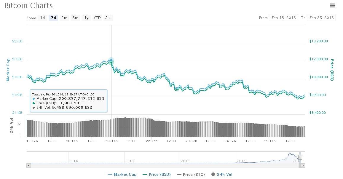 BTC trading