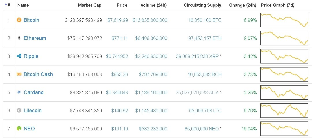 crypto-investing