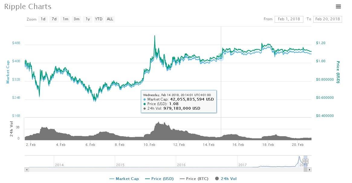 XRP Trading