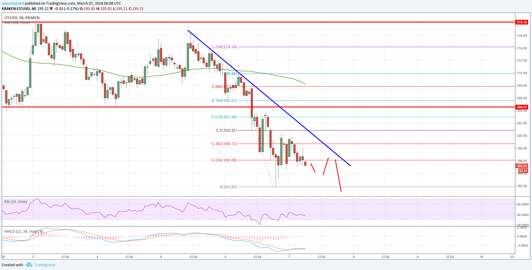 Litecoin Trend Chart >> Litecoin Price Analysis: LTC/USD Could Decline Further - Ethereum World News