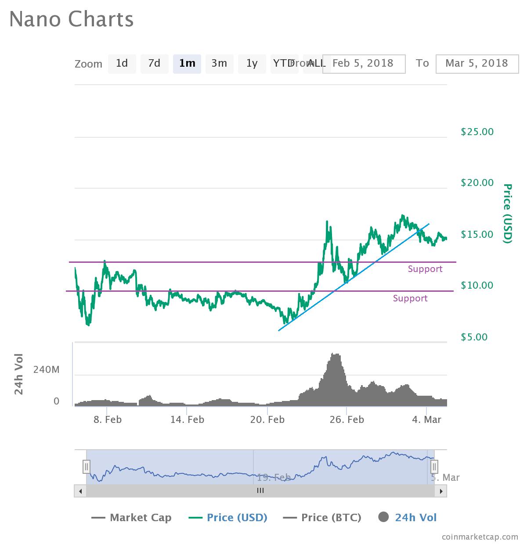 Nano Price Forecast