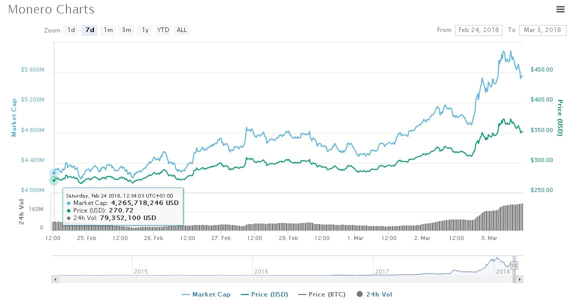 XMR trading