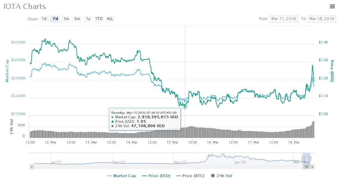 IOTA price movement