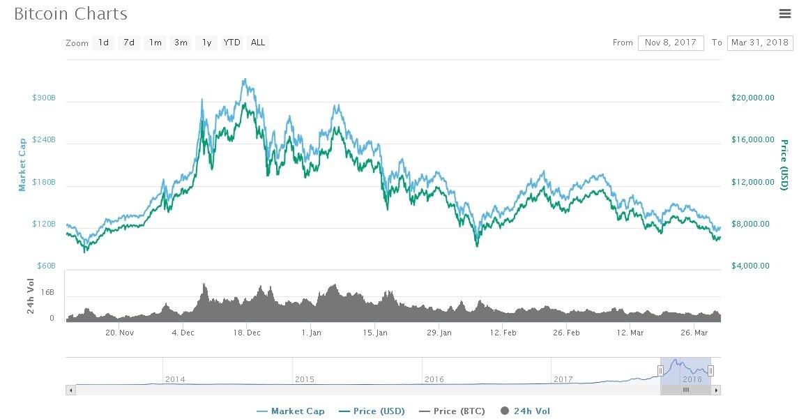 BTC against the US Dollar