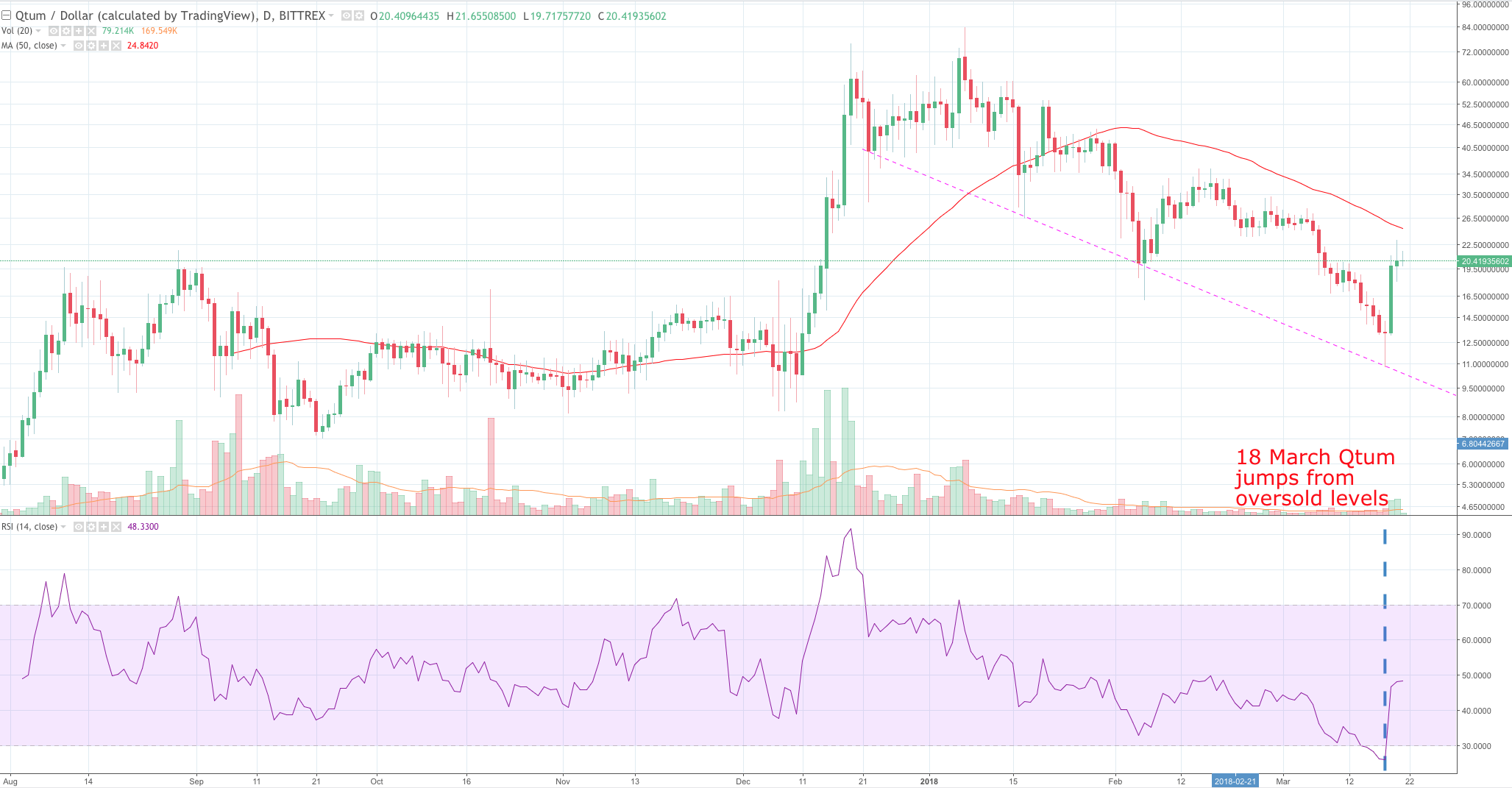 Qtum Price Analysis: Singapore crypto leaps 82% but more to come from overlooked blockchain 13