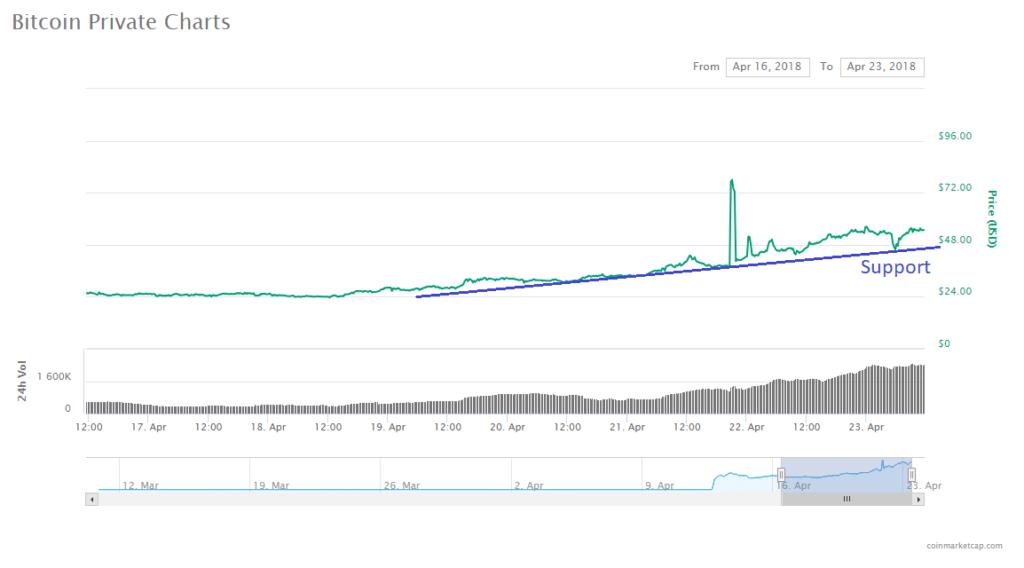 Bitcoin Private Price Analysis BTCP