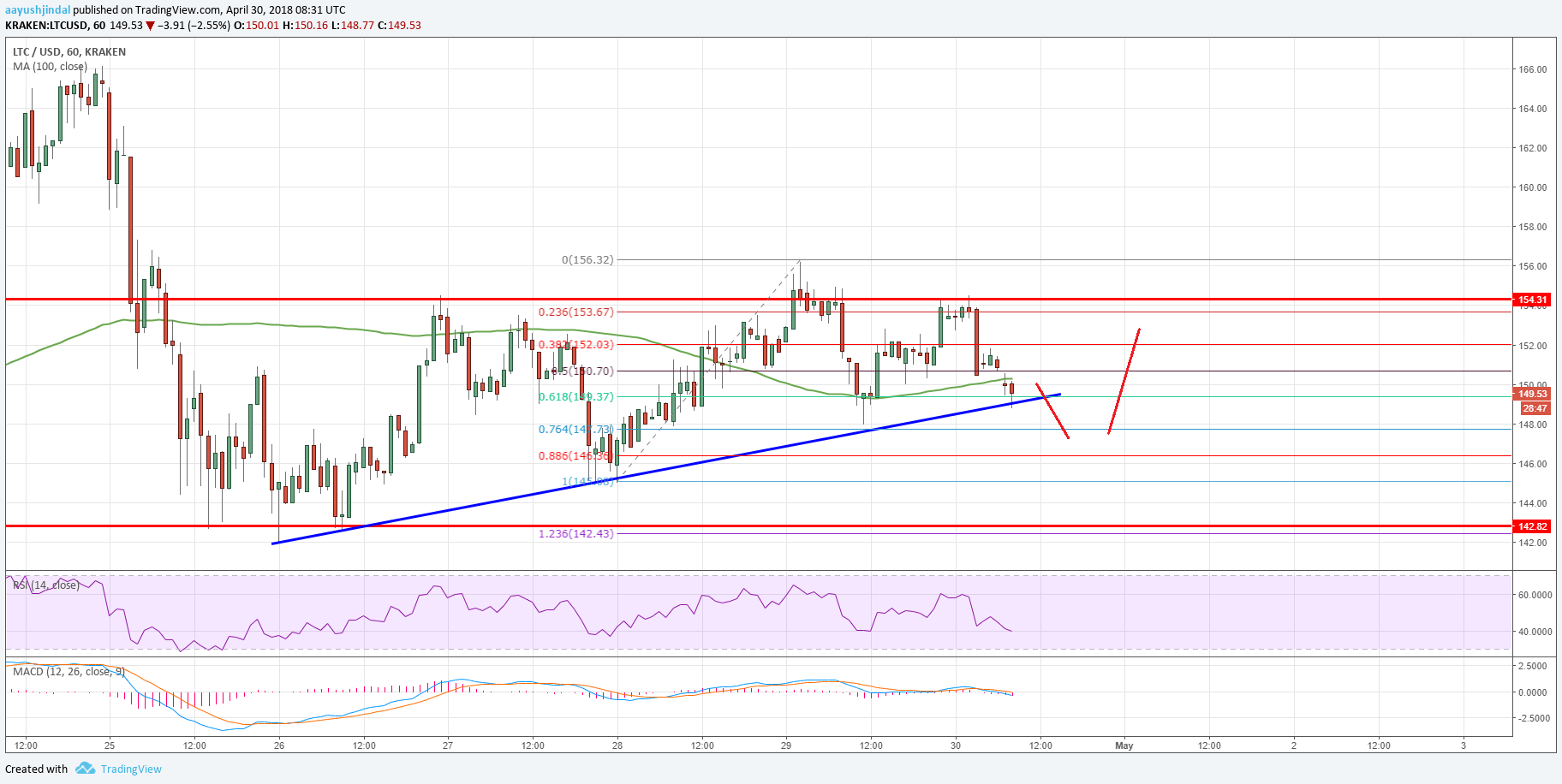 Litecoin Price Analysis LTC