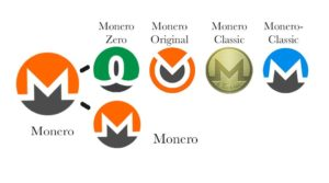 Four Things Erupt From Monero's Successful Hard Fork 14
