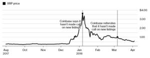 Ripple (XRP) Makes Listing On Coinbase A Do Or Die Affair. 14