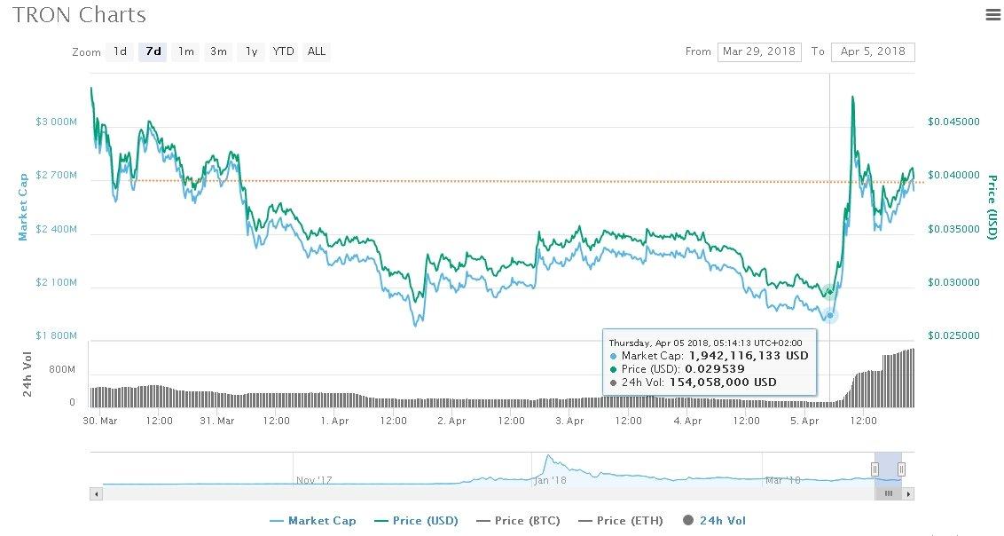 TRX Trading