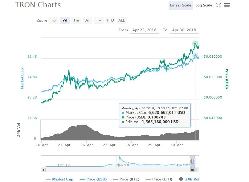 TRX Investing