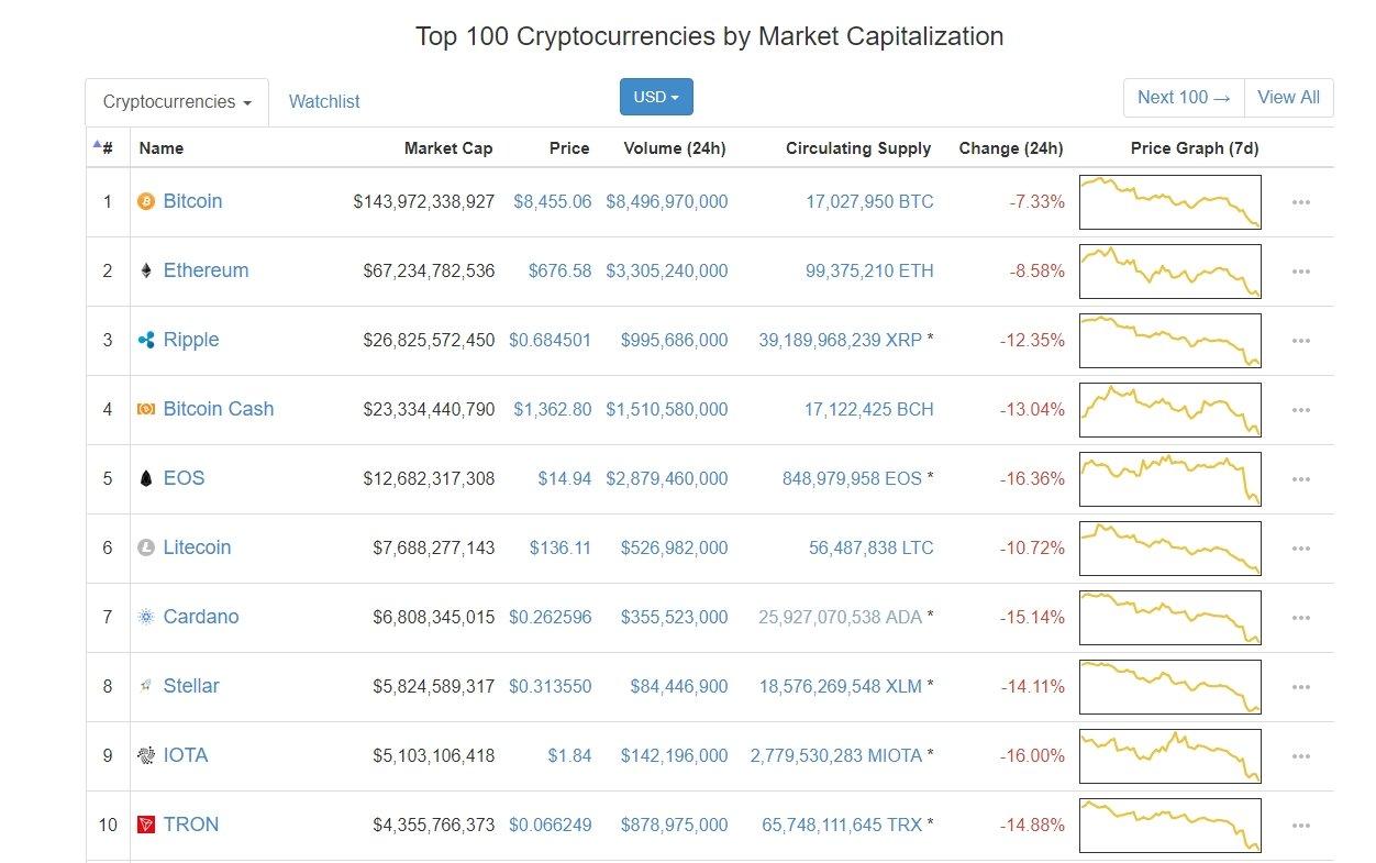 blockchain situation