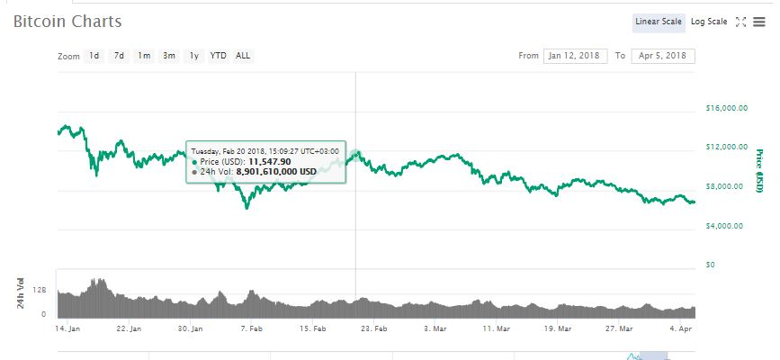 Did German Authorities Cause The Current Bitcoin (BTC) Crash By Selling Seized BTC? 14