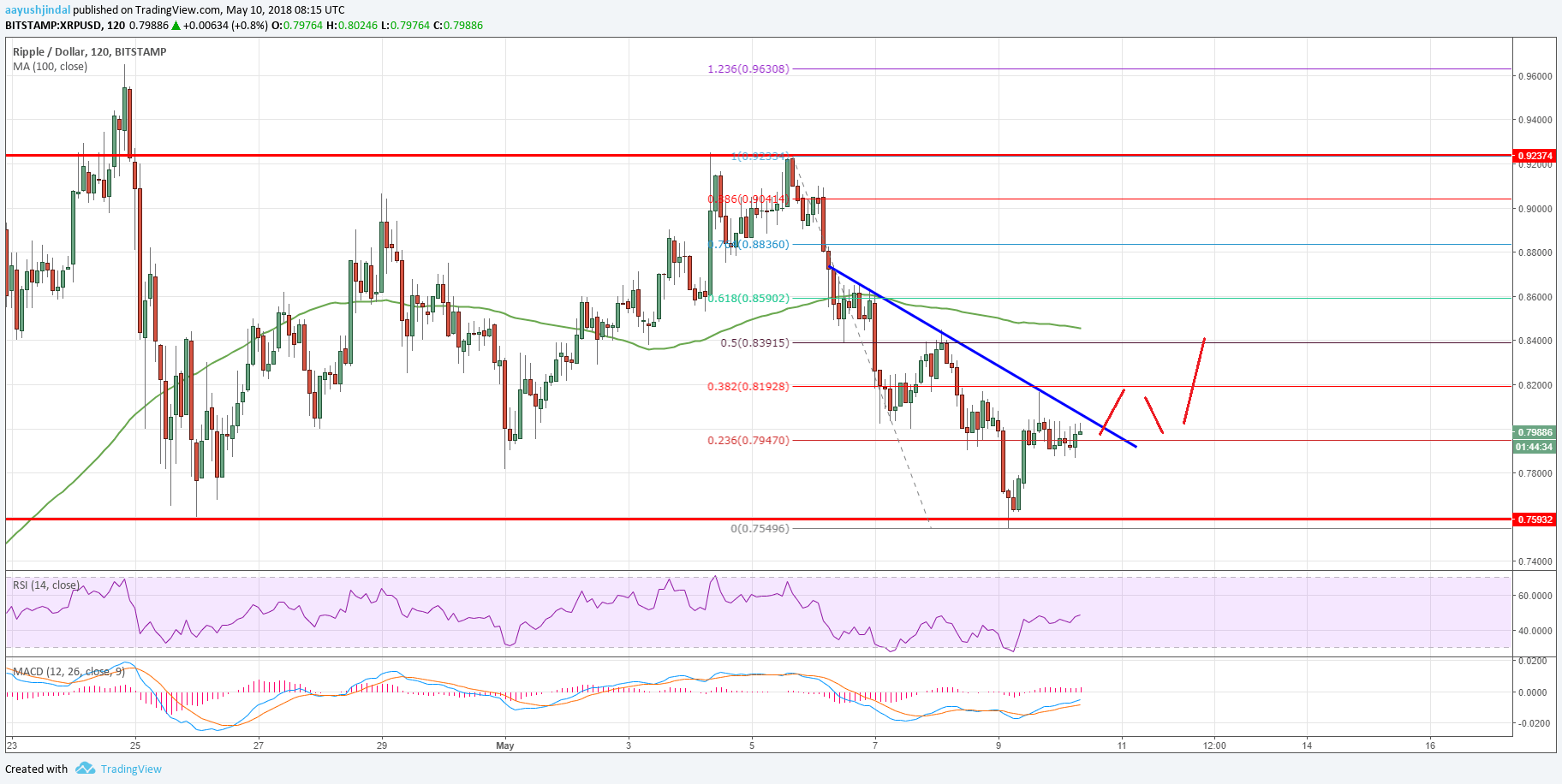 Ripple Price Analysis XRP