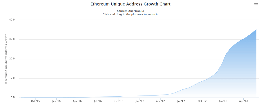 Ethereum Surpasses Bitcoin in Number of Active Addresses 13