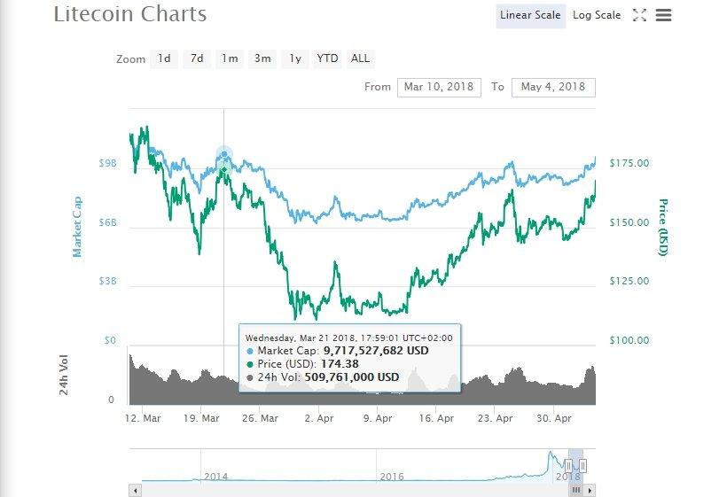 LTC/USD Trade