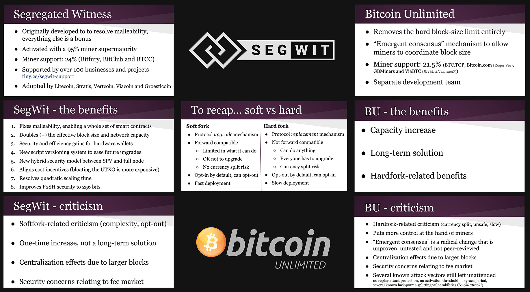 A comparison of Segwit and Bitcoin Cash found on Reddit