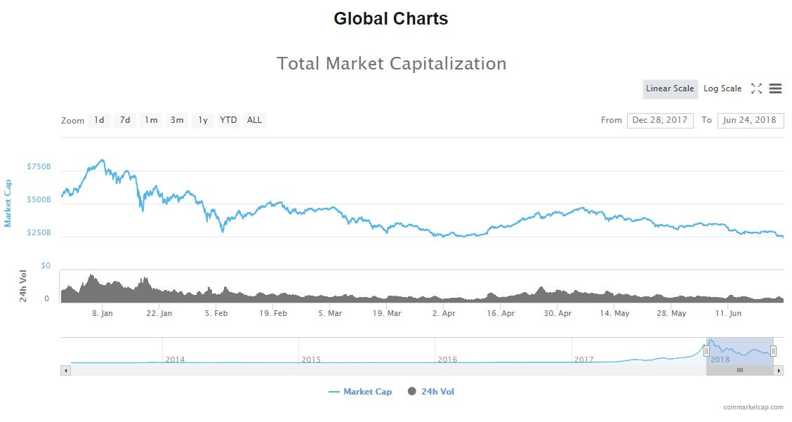 Bitcoin below $6,000 as markets fall to lowest level this year 13