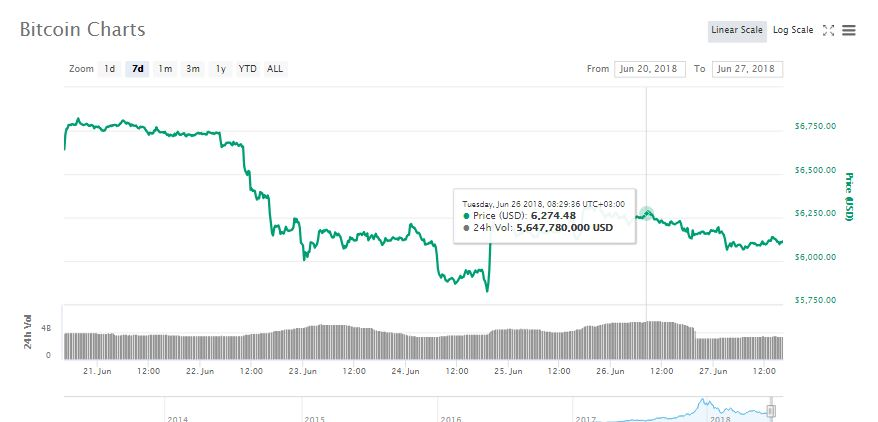 Crypto Markets Lose $8 Billion in a Day, Bitcoin Slides to $6,100 Levels 15