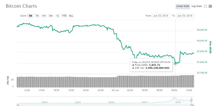 Bitcoin (BTC) Falls To $5,835, Total Crypto Market Cap Is Now 28% of January Levels 14