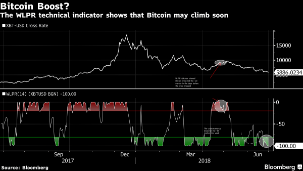 Bitcoin Will Go Up Again Based on This Technical Signal 14