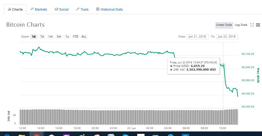 Bitcoin (BTC) Down 4%, Crypto Markets Lose $10 Billion In an Hour 14